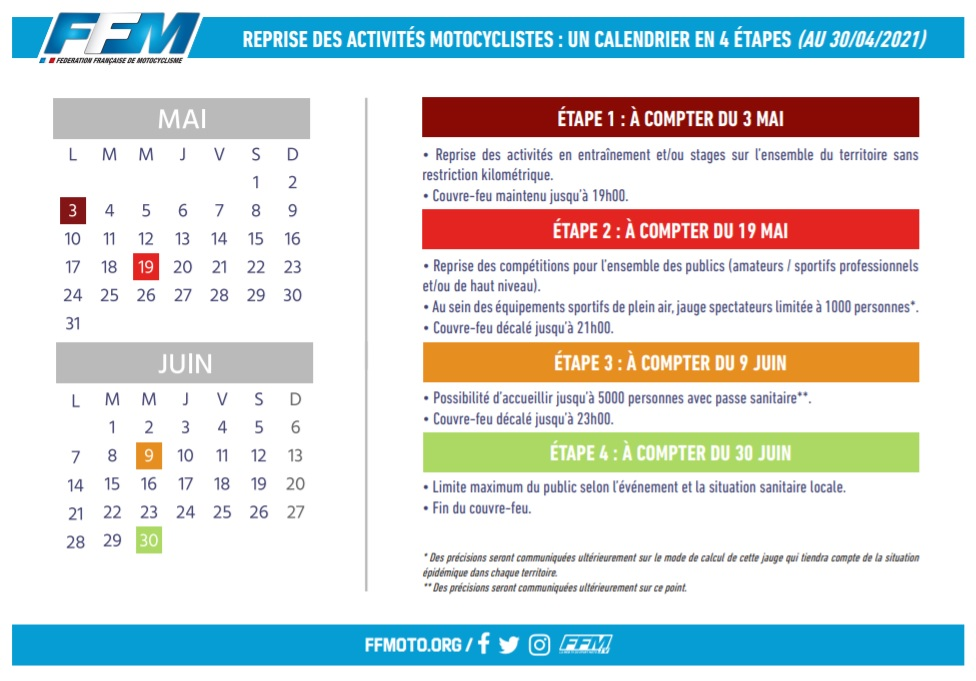 Reprise des activités motocyclistes : un calendrier en 4 étapes